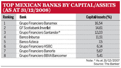Largest Mexican Banks